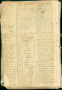 Physician's Record Book