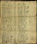 "First of two pages of a ""census"" that presumably lists members of the Ku Klux Klan in Connecticut. Ms 10173"