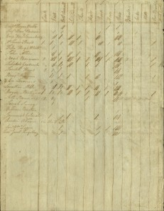 List of clothing delivered to the Infantry. Ms 83895